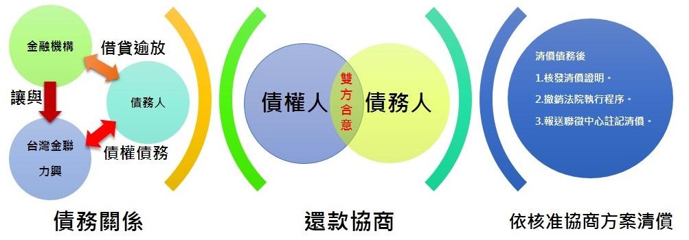 債務協處流程與說明