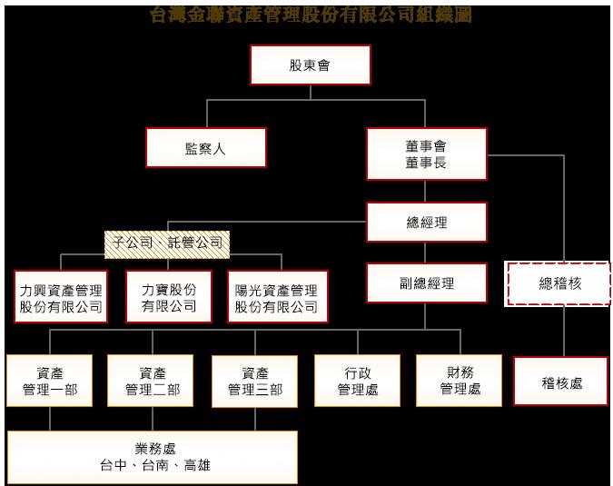 台灣金聯資產管理股份有限公司組織圖
